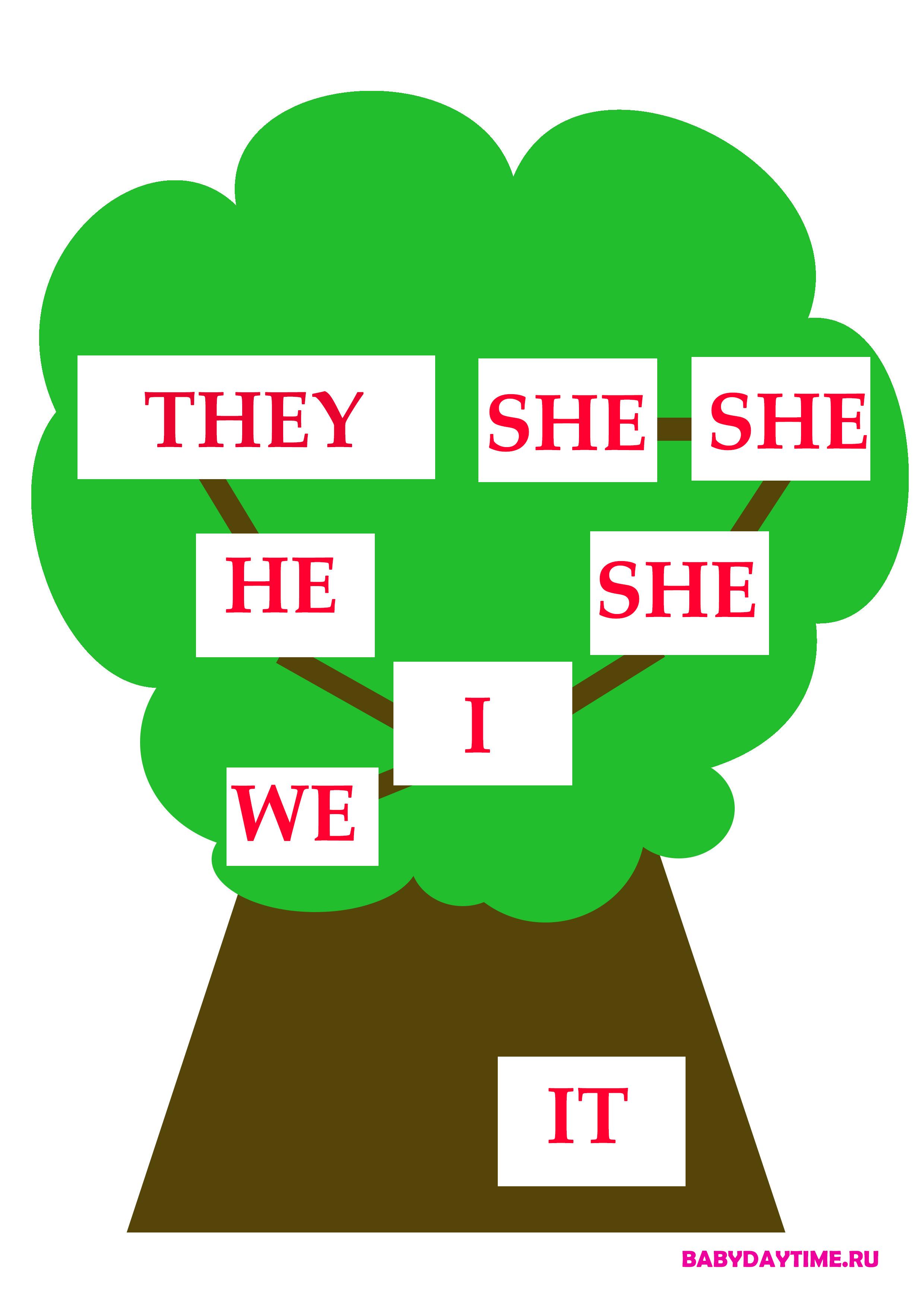 Family tree - 1